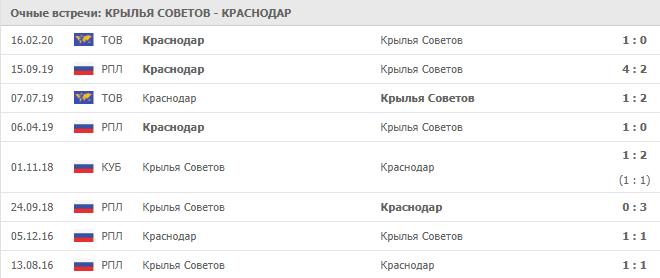 Крылья Советов — Краснодар: статистика личных встреч