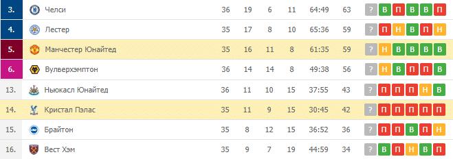 Кристал Пэлас — Манчестер Юнайтед: турнирная таблица