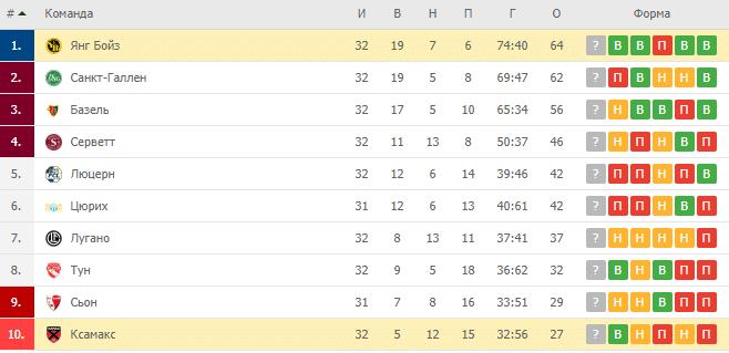 Ксамакс — Янг Бойз: турнирная таблица