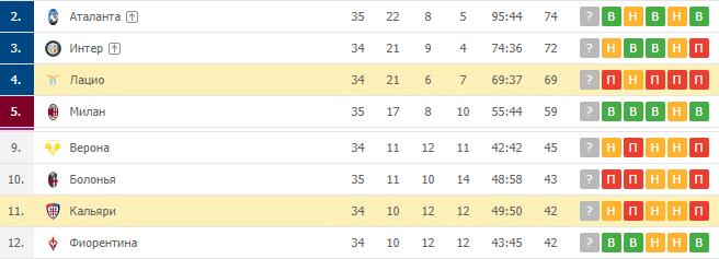 Лацио — Кальяри: турнирная таблица