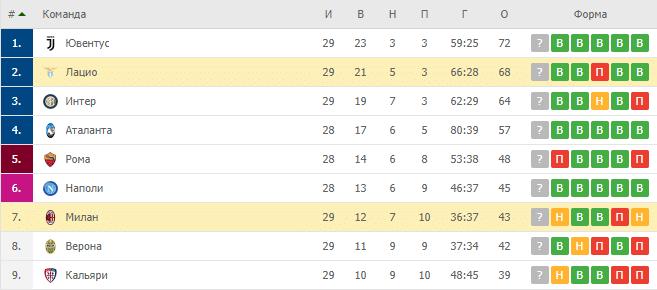 Лацио — Милан: турнирная таблица