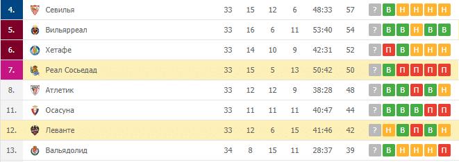 Леванте — Реал Сосьедад: турнирная таблица