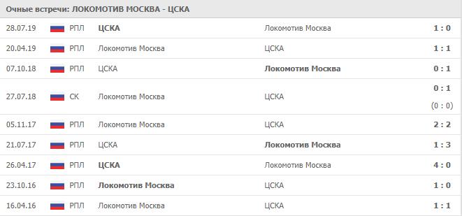 Локомотив Москва — ЦСКА: статистика личных встреч