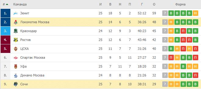 Локомотив Москва — Сочи: турнирная таблица