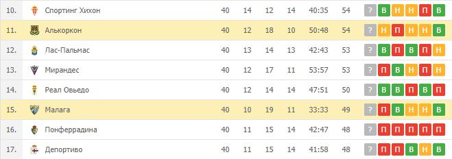 Малага — Алькоркон: турнирная таблица