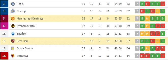 Манчестер Юнайтед — Вест Хэм: турнирная таблица
