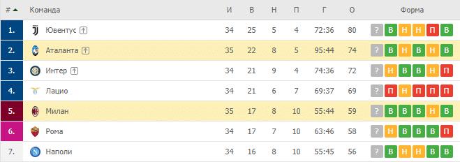 Милан — Аталанта: турнирная таблица
