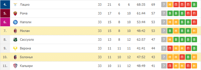 Милан — Болонья: турнирная таблица