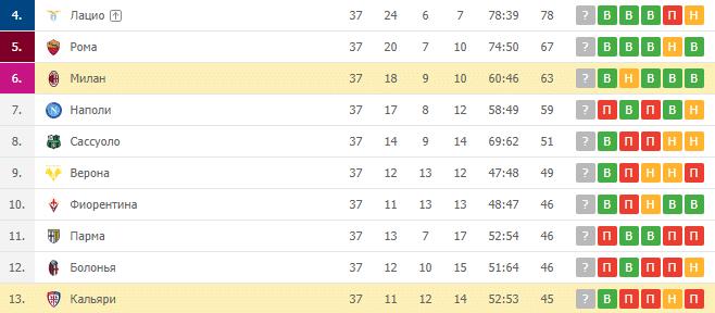 Милан — Кальяри: турнирная таблица