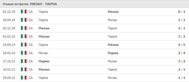 Милан — Парма: статистика личных встреч
