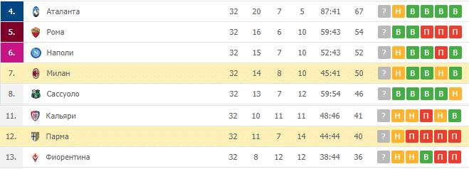 Милан — Парма: турнирная таблица
