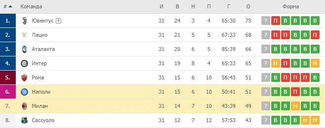 Наполи — Милан: турнирная таблица