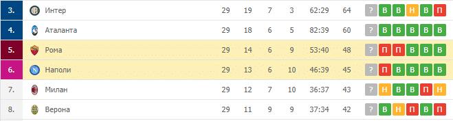 Наполи — Рома: турнирная таблица