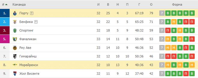 Порту — Морейренси: прогноз и ставка на матчПорту — Морейренси: турнирная таблица