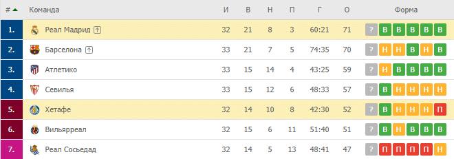 Реал Мадрид — Хетафе: турнирная таблица