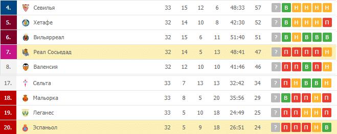 Реал Сосьедад — Эспаньол: турнирная таблица