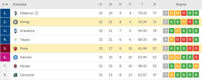 Рома — Интер: турнирная таблица