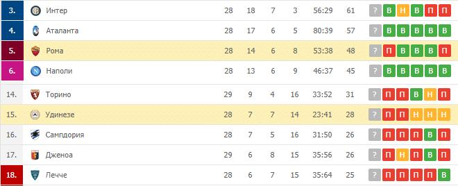 Рома — Удинезе: турнирная таблица