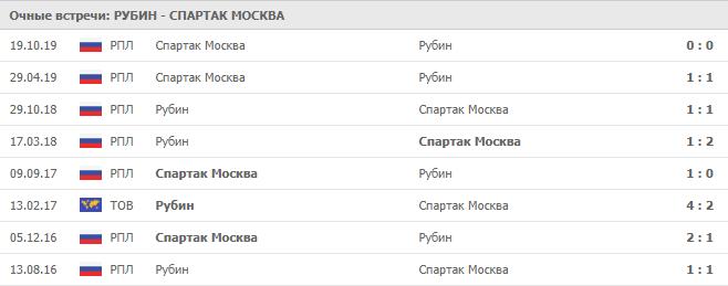 Рубин — Спартак Москва: статистика личных встреч