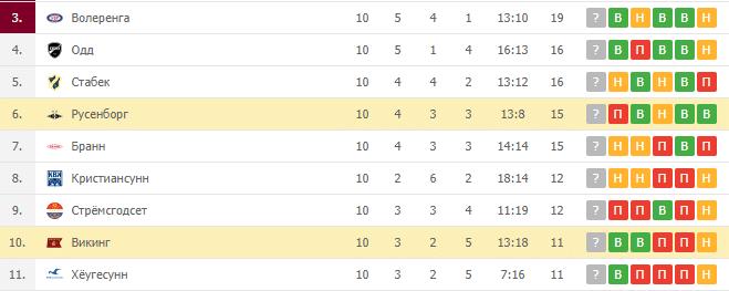 Русенборг — Викинг: турнирная таблица