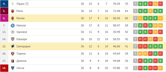 Сампдория — Милан: турнирная таблица
