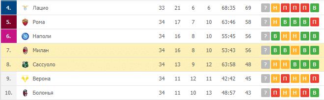Сассуоло — Милан: турнирная таблица