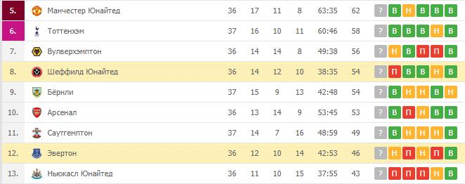 Шеффилд Юнайтед — Эвертон: турнирная таблица