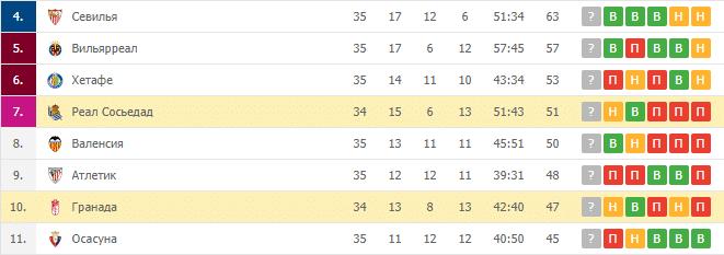 Реал Сосьедад — Гранада: турнирная таблица
