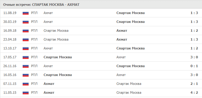 Спартак Москва — Ахмат: статистика личных встреч