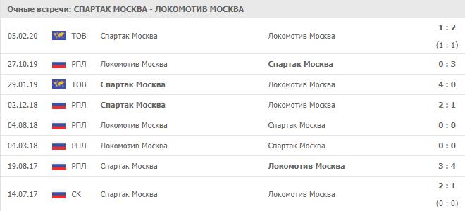 Спартак Москва — Локомотив Москва: статистика личных встреч