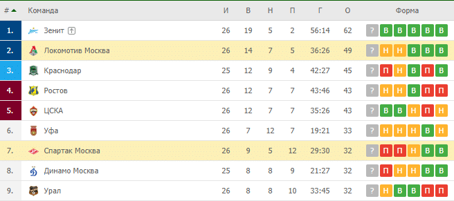 Спартак Москва — Локомотив Москва: турнирная таблица