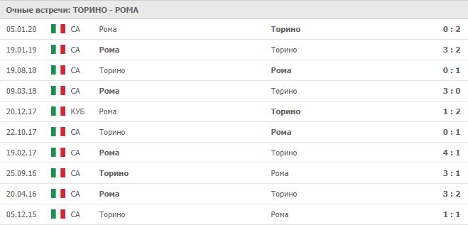 Торино — Рома: статистика личных встреч
