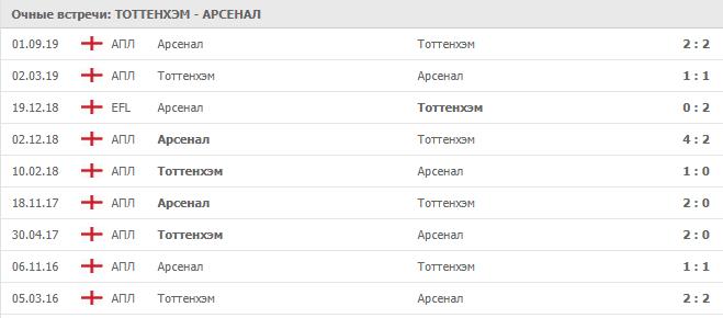 Тоттенхэм — Арсенал: статистика личных встреч