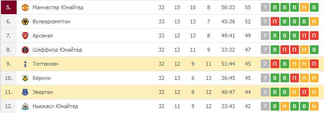 Тоттенхэм — Эвертон: турнирная таблица