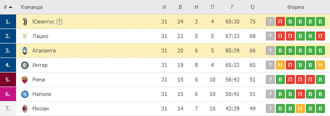 Ювентус — Аталанта: турнирная таблица