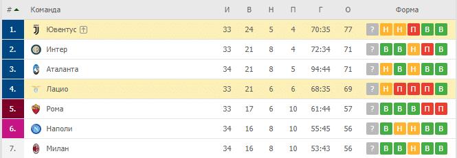 Ювентус — Лацио:турнирная таблица