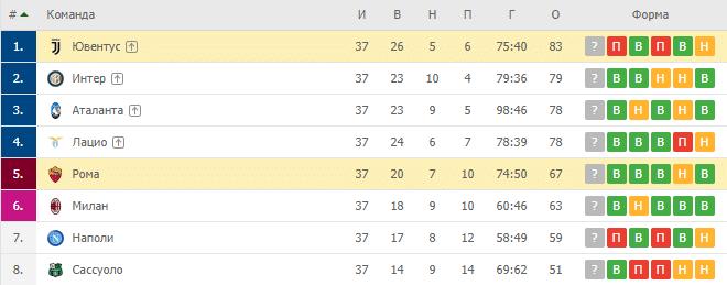Ювентус — Рома: турнирная таблица
