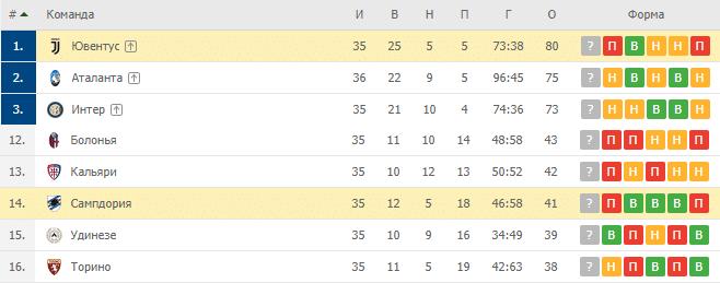 Ювентус — Сампдория: турнирная таблица