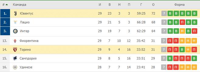 Ювентус — Торино: турнирная таблица