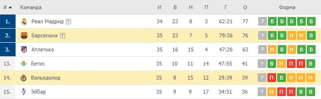 Вальядолид — Барселона: турнирная таблица