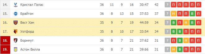 Вест Хэм — Уотфорд:турнирная таблица