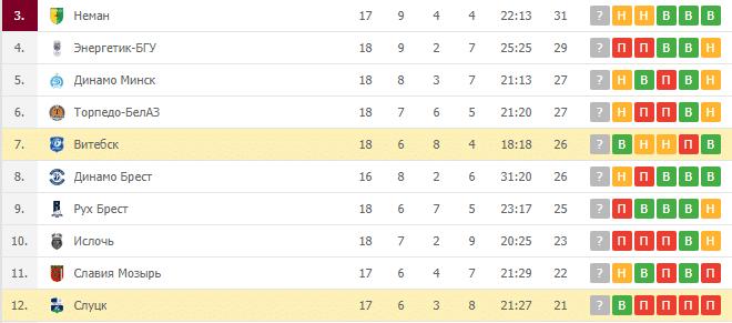 Витебск — Слуцк: турнирная таблица