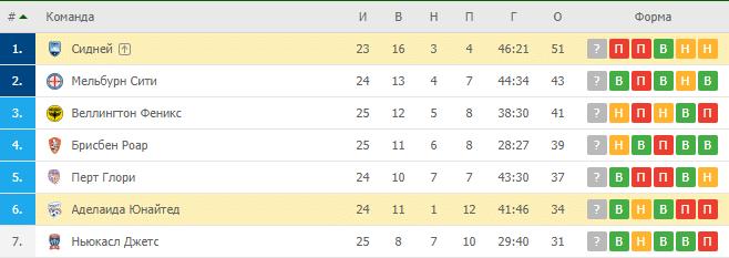 Аделаида Юнайтед — Сидней: турнирная таблица