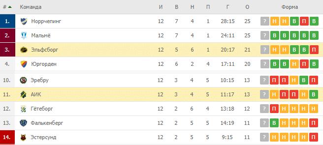 АИК — Эльфсборг: турнирная таблица