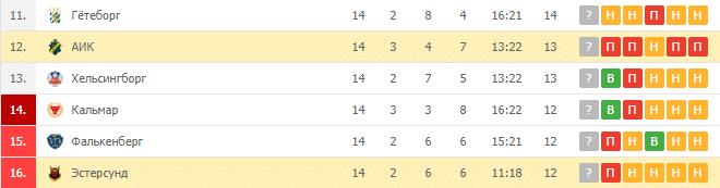 АИК — Эстерсунд: турнирная таблица