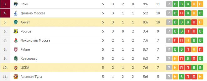 Ахмат – ЦСКА: турнирная таблица