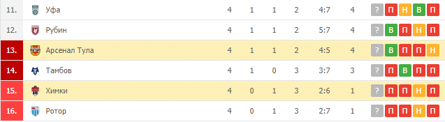 Арсенал Тула – Химки: турнирная таблица