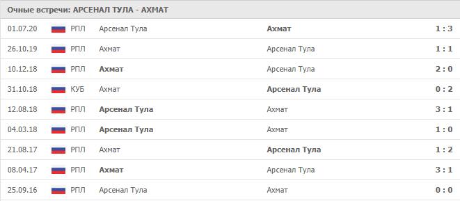 Арсенал Тула — Ахмат: статистика личных встреч