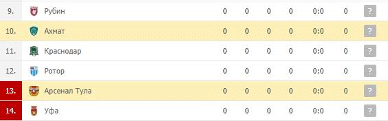 Арсенал Тула — Ахмат: турнирная таблица