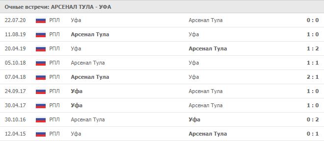 Арсенал Тула – Уфа: статистика личных встреч